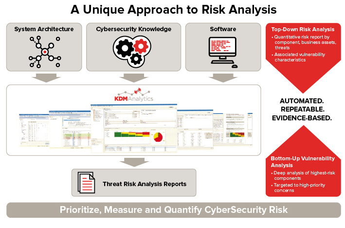 Kdm Analytics  Cyber Security Risk Management Software
